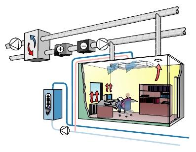 Ftx ventilation kyla