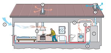 Köksfläkt ventilation genom tak